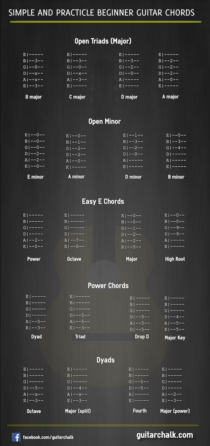 90 Of The Best Guitar Websites And Resources Guitar Chalk