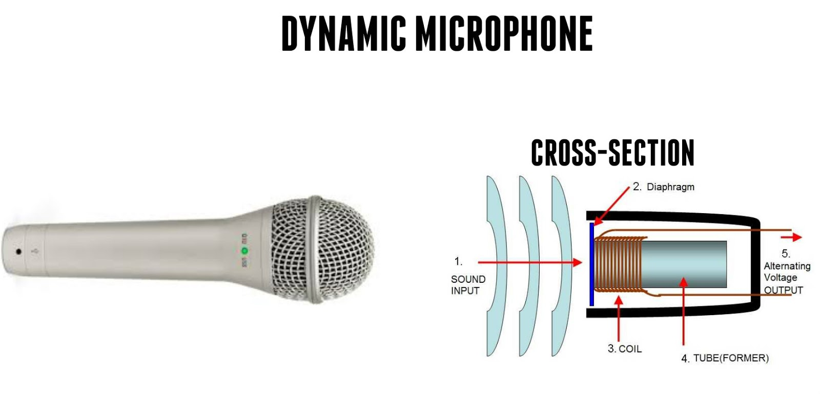 the world through electricity electromagnetism how microphone works. Black Bedroom Furniture Sets. Home Design Ideas