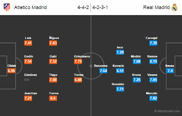 Possible Lineups, Team News, Stats – Atletico Madrid vs Real Madrid