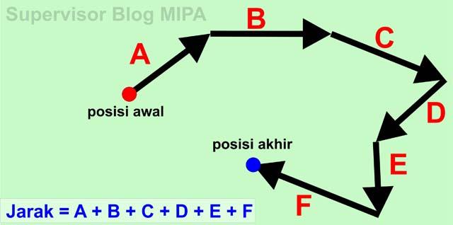Kumpulan Rumus Lengkap Kinematika Gerak Lurus: rumus jarak