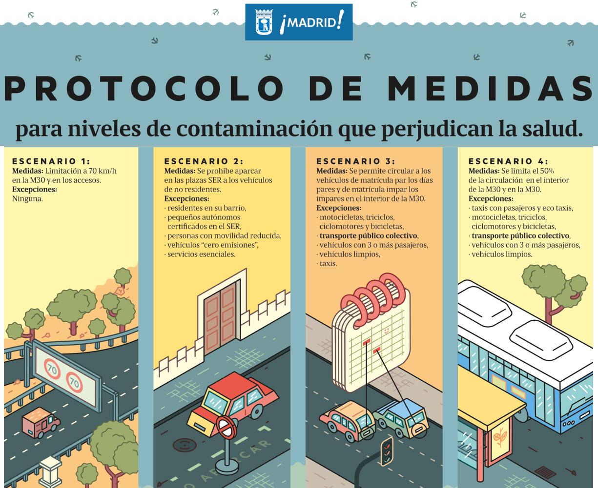 Protocolo de medidas de cada escenario