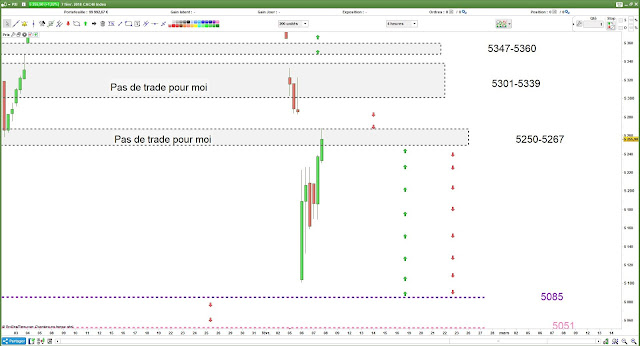 Plan de trade bilan CAC40 [07/02/18]