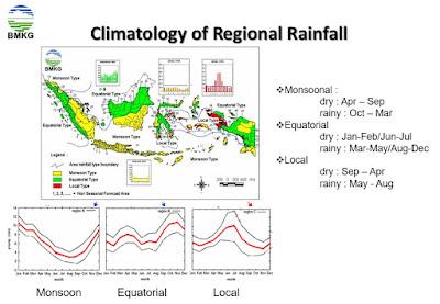Sebaran Pola Curah Hujan di Indonesia