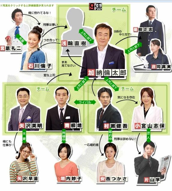 Sinopsis Keishicho Sosa Ikka 9 Gakari Season 1 (2006) - Serial TV Jepang