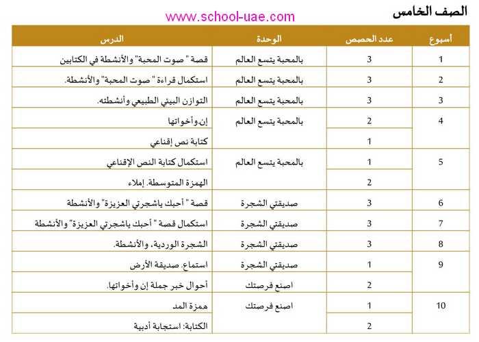 التوزيع الزمنى للخطة الفصلية مادة اللغة العربية للصف الخامس الفصل الثالث 2020 الامارات