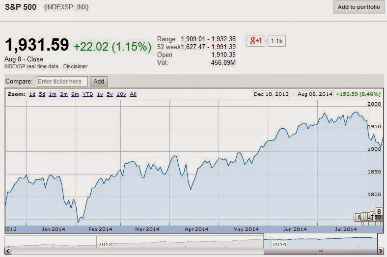 S&P 500, 18 December 2013 through 8 August 2014