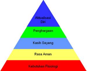 Image result for gambar hierarki kebutuhan maslow