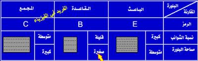 مقارنة بين الباعث (E) والقاعدة (B) والمجمع (C)