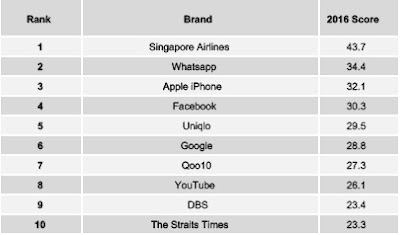 Source: Yougov Brandindex. Singapore Buzz brand rankings for 2016.