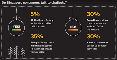 Source: SAP Hybris infographic. More than a third of Singapore consumers interact with chatbots, at least occasionally.