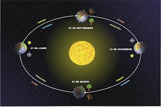 Ciclo de estaciones en la Tierra