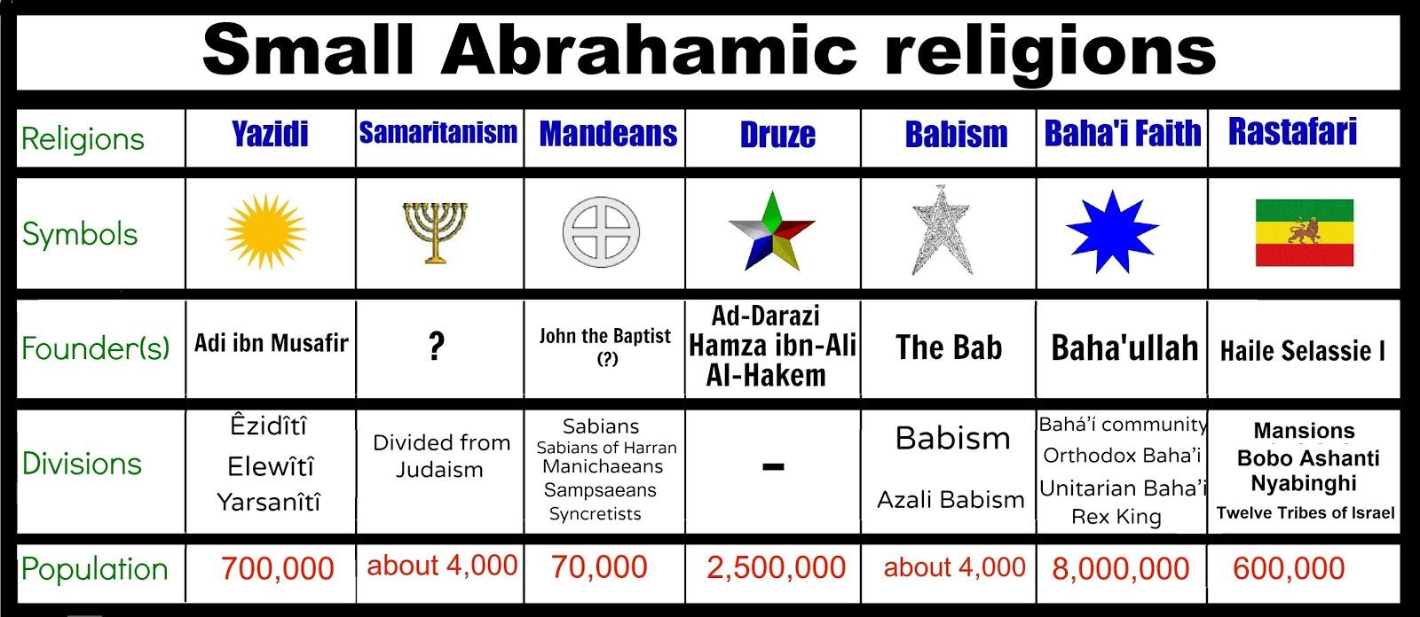 Http freeglobaluniversityspot search label angels also freeglobaluniversity abrahamic religions rh