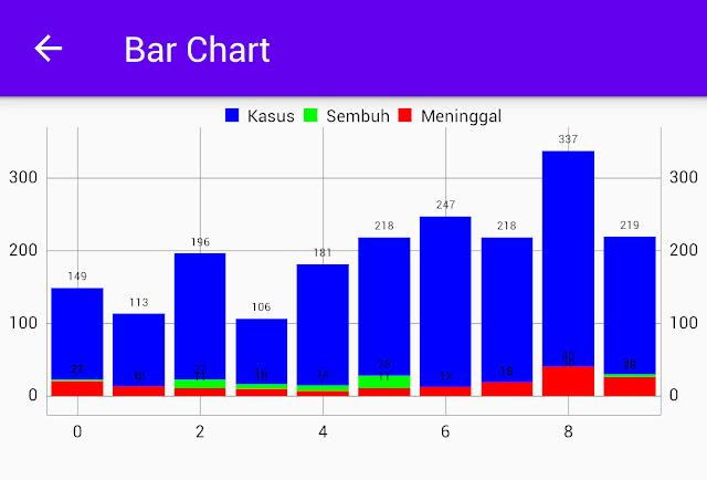 Default bar chart MPAndroidChart