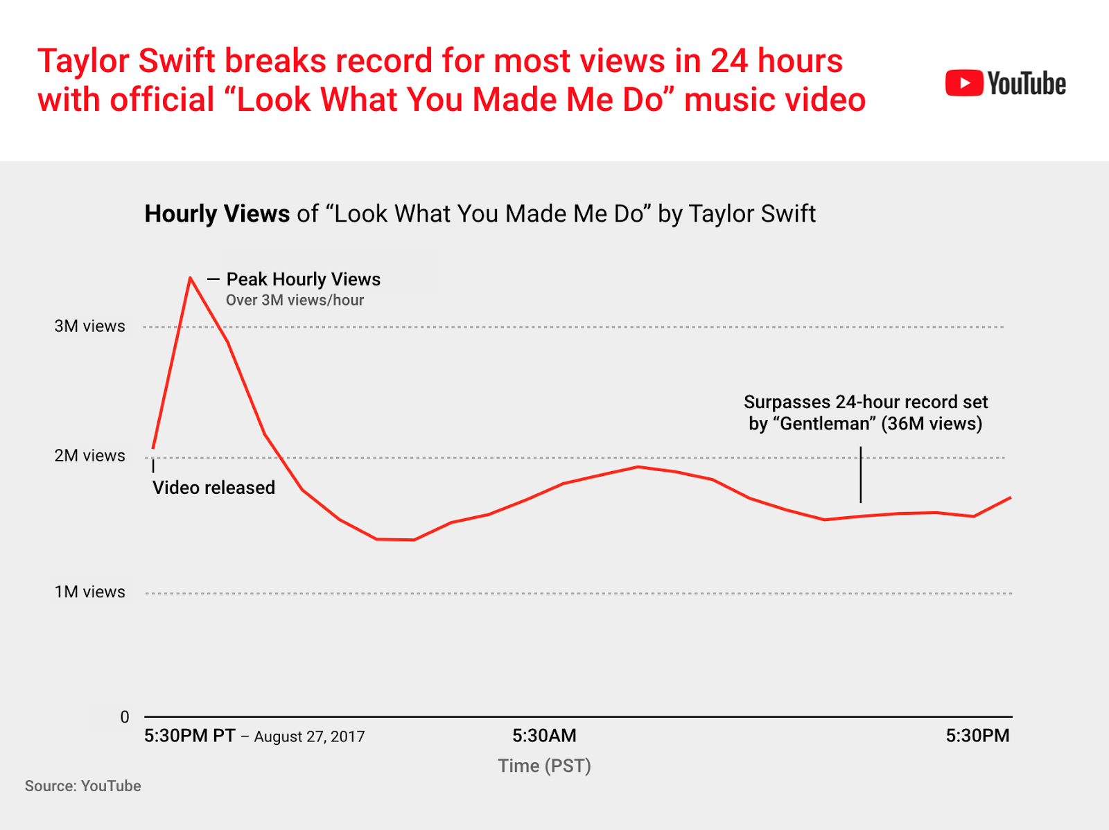 f875e4c6362898 Taylor Swift Breaks Record for Most Views in 24 Hours - Utter Buzz!