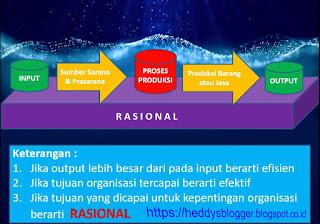 Definisi dan Dimensi Administrasi