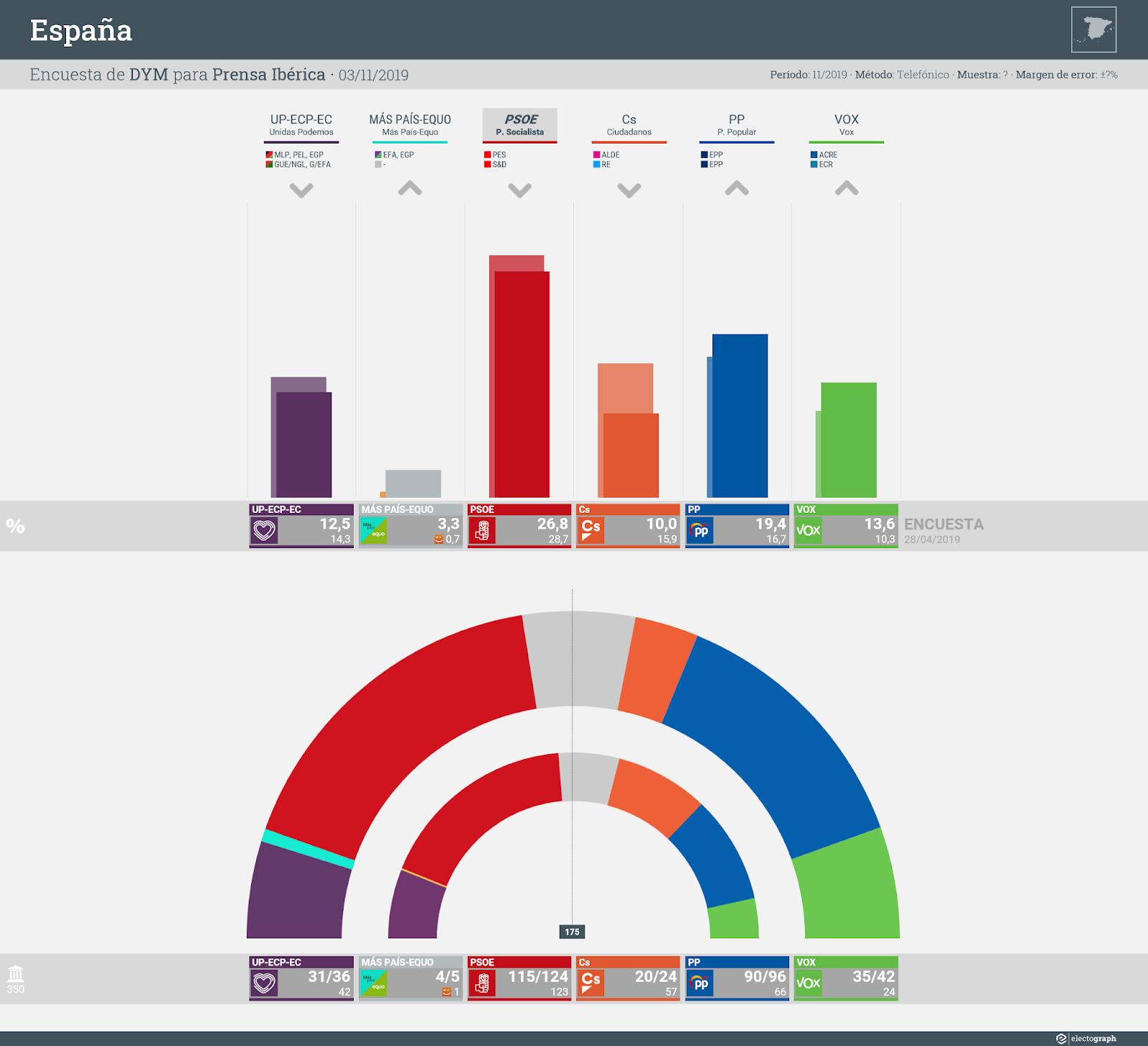 Gráfico de la encuesta para elecciones generales en España realizada por DYM para Prensa Ibérica, 3 de noviembre de 2019