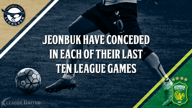 Jeonbuk Hyundai Motors have conceded at least one goal in each of their last ten games ahead of this weekend's trip Seongnam FC