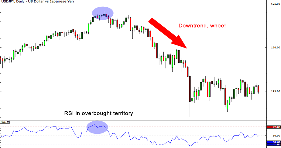 Inverted rsi strategy