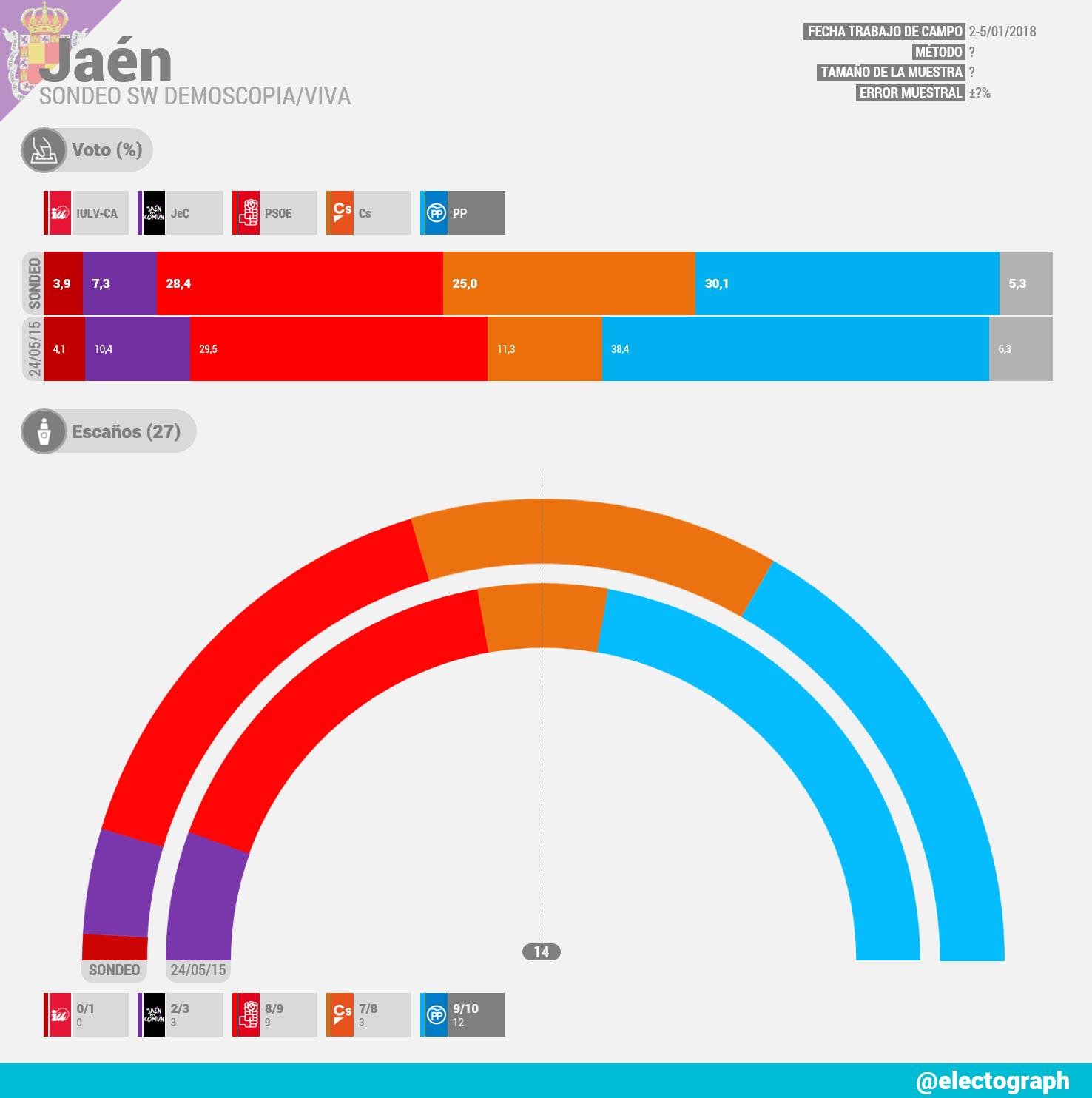 Gráfico de la encuesta para elecciones municipales en Jáen realizada por SW Demoscopia para Viva en enero de 2018