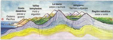 pisos térmicos del imperio incaico