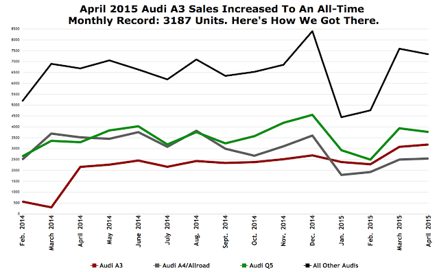 Chart Of The Day: Audi A3 Reports Record U.S. Sales In