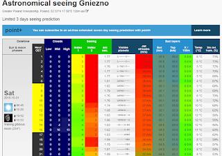 Przykładowy zestaw prognozowanych warunków obserwacyjnych dla Gniezna w serwisie MeteoBlue. Ponownie - duża liczba interesujących danych, gorzej z ich sprawdzalnością (w moim przypadku).