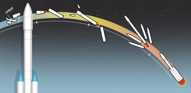 Ilustração de como funcionam os estágios de um foguete