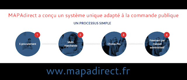 MAPAdirect simplifie la commande publique