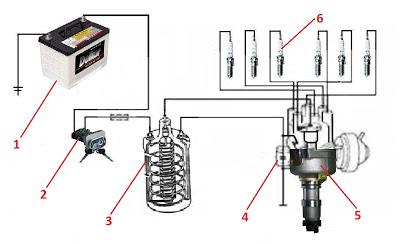 Mengenali Sistem Pengapian Mobil  Otomotif Dasar Mobil