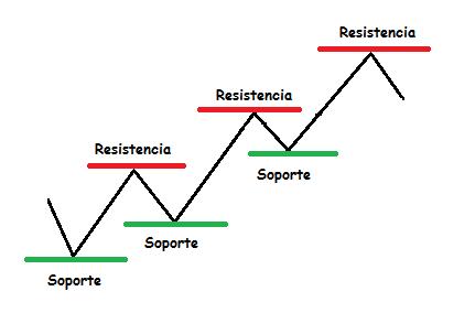 Soportes y resistencias forex