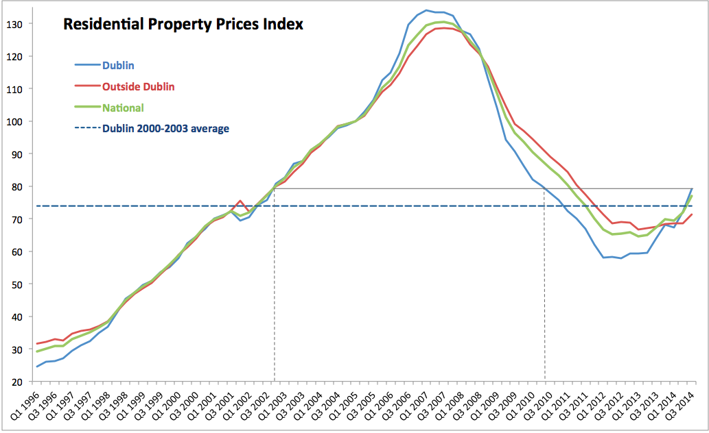 Rates of growth in prices are worrying as they were for some time now chart below shows  increases price indices quarterly averages also true economics irish residential property  rh trueeconomicsspot