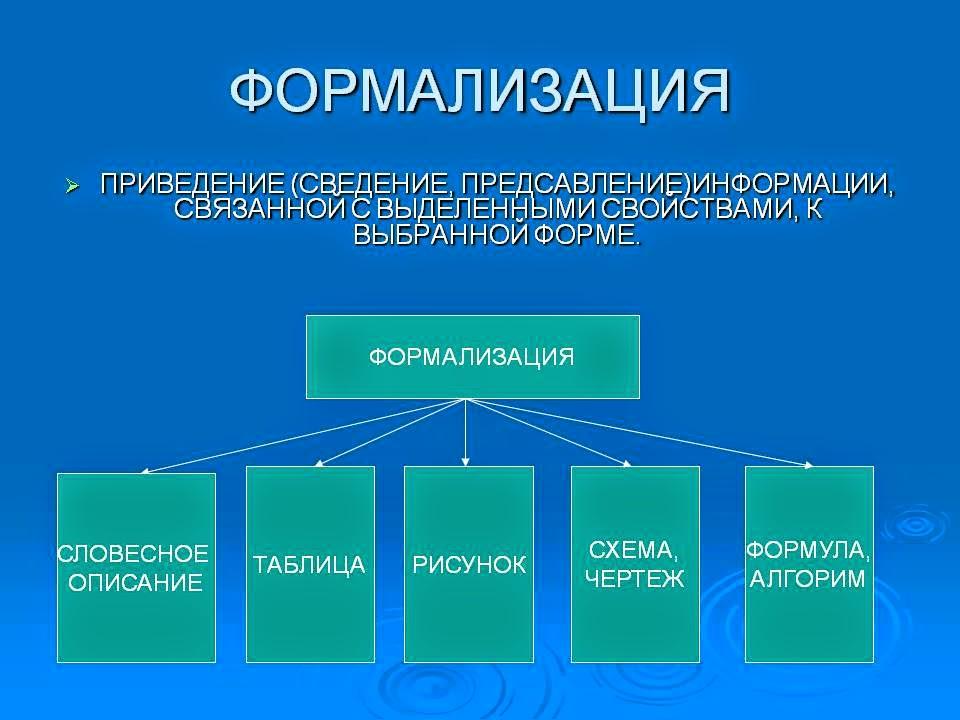 Моделирование и формализация информатика реферат 9769