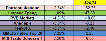 Доходность ПАММ-площадок в процентном выражении за 30.06.14 - 06.07.14