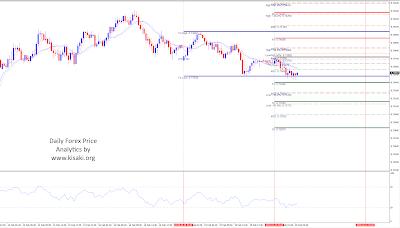 Forex NZDUSD 30 minutes chart analytics