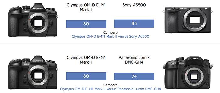Сравнение сенсоров Olympus E-M1 Mark II, Sony A6500 и Panasonic GH4