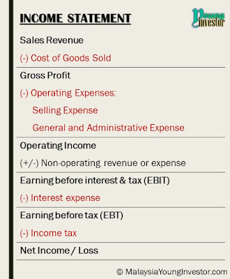 Example of income statement. Format of income statement.