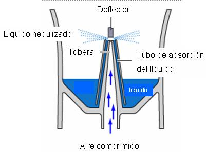 Cómo funciona el nebulizador