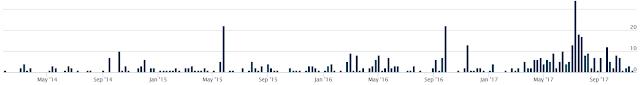 Gráfico: Uso de FreeNet por parte de muestras de malware