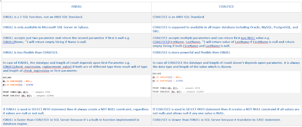 Differences between COALESCE and ISNULL in SQL Server