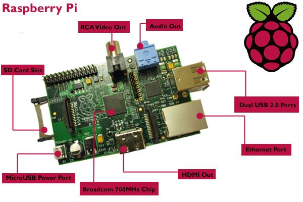 Raspberry Pi - Size matters