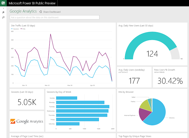 Dasboard Power Bi con Google Analytisc