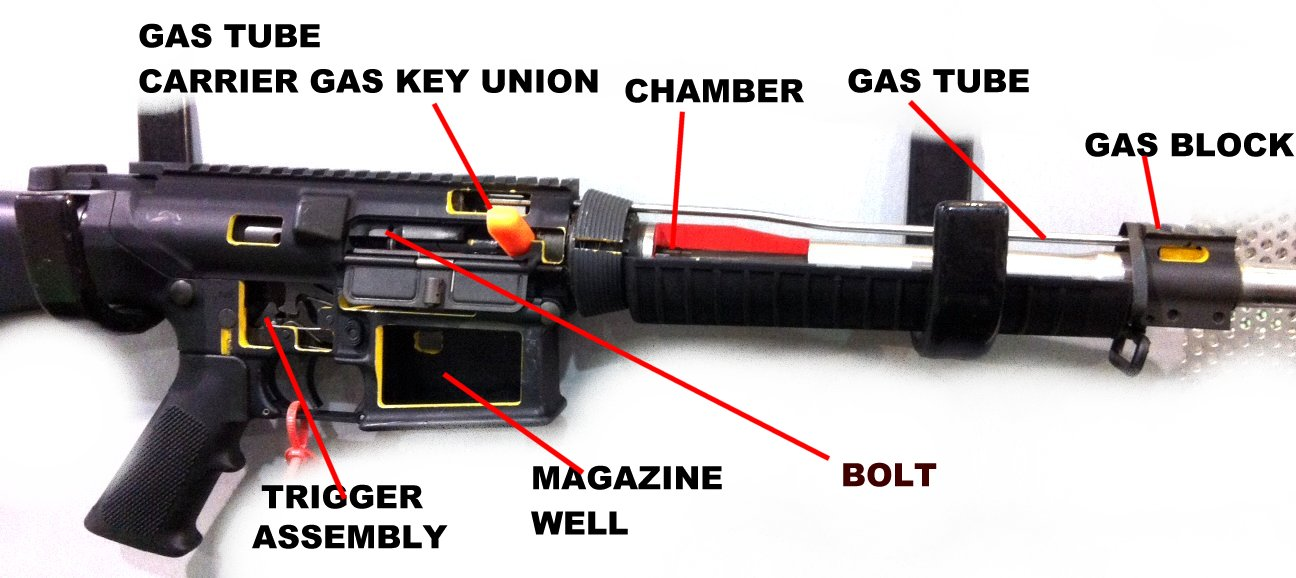 Troubleshooting Your Ar Build