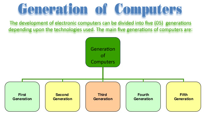 generations of computer essay The generation of computers computer science essay the first electronic computer was designed and built at the university of pennsylvania based on.