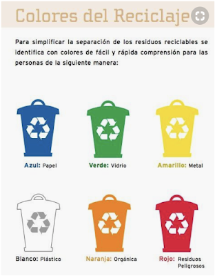 Activities to Incorporate Recycling in Spanish Class