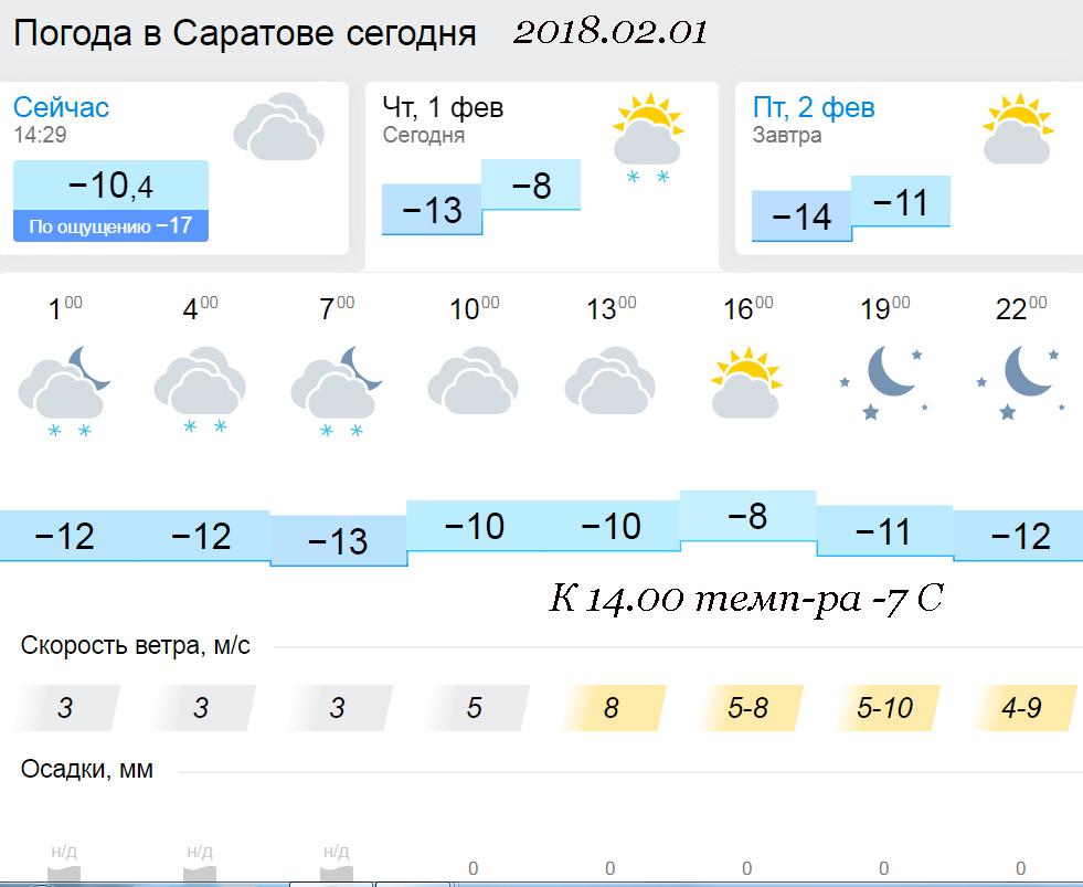 полной ясности погода саратов на месяц чтобы все вещи