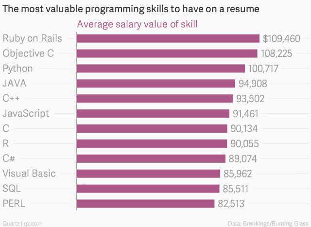 アメリカ プログラマー プログラミング言語別 年収ランキング