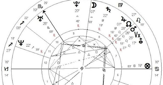 Memphis Astrology: WiIl the Business Succeed? Feedback