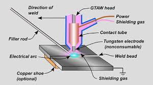 Tungesten intert gas welding