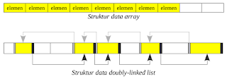 doubly linked list vs array