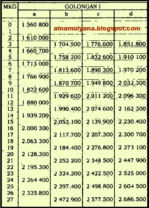 Gaji Pokok PNS ASN Golongan 1 Tahun 2020 Sesuai PP No 15 Tahun 2019